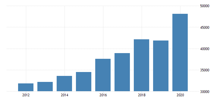 united states personal consumption expenditures services final consumption expenditures of nonprofit institutions serving households for new york fed data