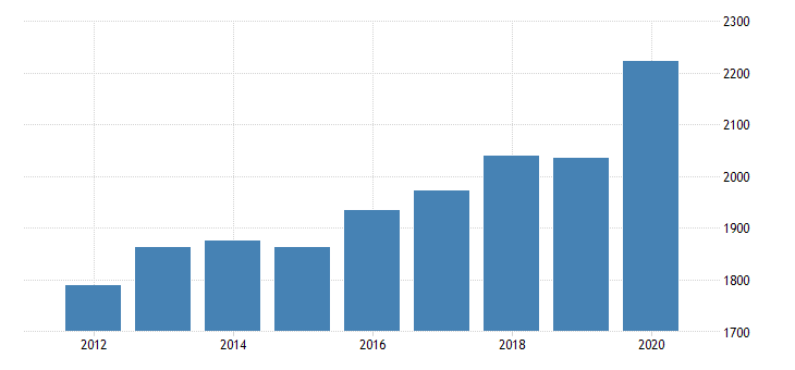 united states personal consumption expenditures services final consumption expenditures of nonprofit institutions serving households for rhode island fed data