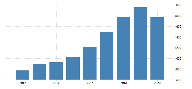 united states personal consumption expenditures services final consumption expenditures of nonprofit institutions serving households gross output of nonprofit institutions for alaska fed data
