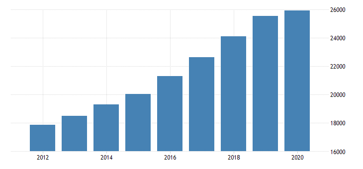 united states personal consumption expenditures services final consumption expenditures of nonprofit institutions serving households gross output of nonprofit institutions for arizona fed data
