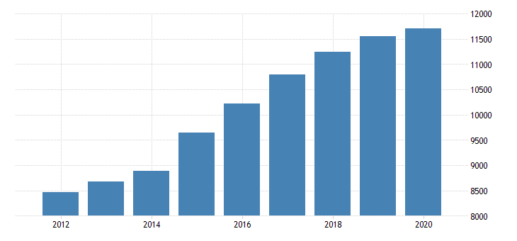 united states personal consumption expenditures services final consumption expenditures of nonprofit institutions serving households gross output of nonprofit institutions for arkansas fed data