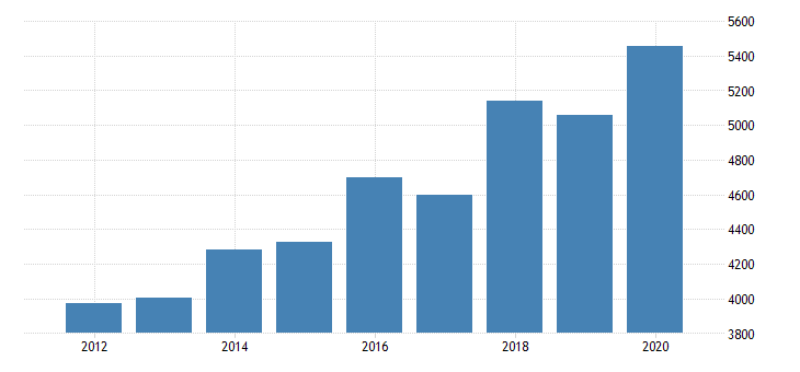 united states personal consumption expenditures services final consumption expenditures of nonprofit institutions serving households gross output of nonprofit institutions for district of columbia fed data