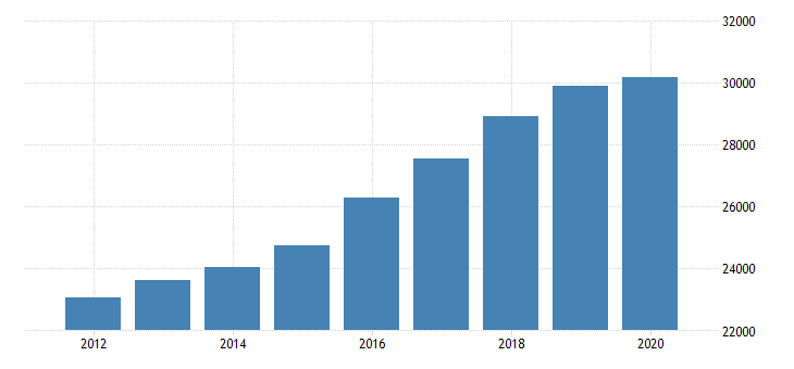 united states personal consumption expenditures services final consumption expenditures of nonprofit institutions serving households gross output of nonprofit institutions for indiana fed data