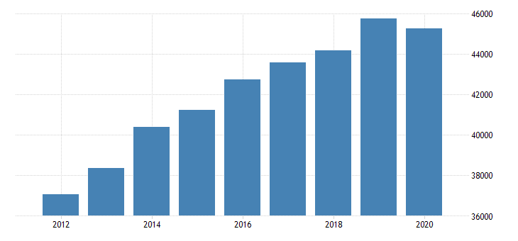 united states personal consumption expenditures services final consumption expenditures of nonprofit institutions serving households gross output of nonprofit institutions for massachusetts fed data