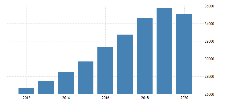 united states personal consumption expenditures services final consumption expenditures of nonprofit institutions serving households gross output of nonprofit institutions for minnesota fed data