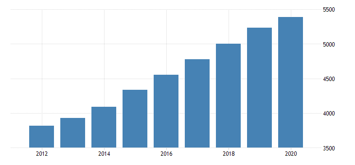 united states personal consumption expenditures services final consumption expenditures of nonprofit institutions serving households gross output of nonprofit institutions for montana fed data