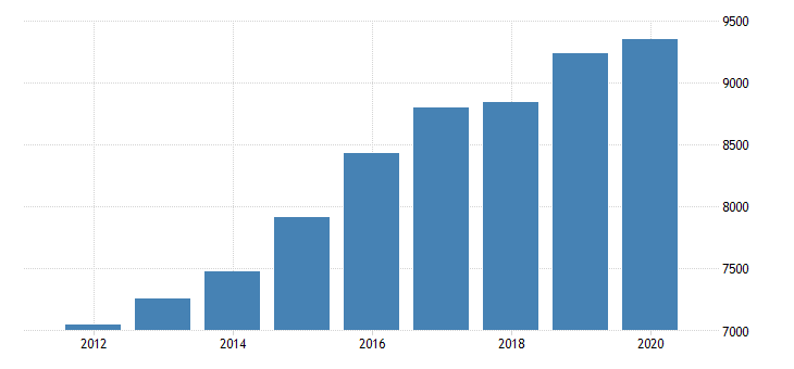 united states personal consumption expenditures services final consumption expenditures of nonprofit institutions serving households gross output of nonprofit institutions for nebraska fed data