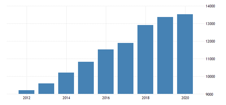 united states personal consumption expenditures services final consumption expenditures of nonprofit institutions serving households gross output of nonprofit institutions for nevada fed data