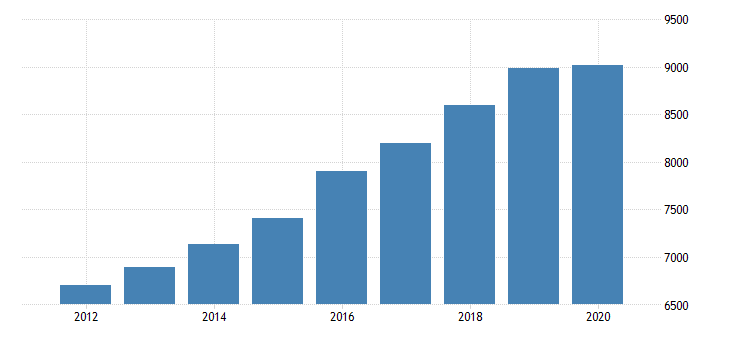 united states personal consumption expenditures services final consumption expenditures of nonprofit institutions serving households gross output of nonprofit institutions for new hampshire fed data