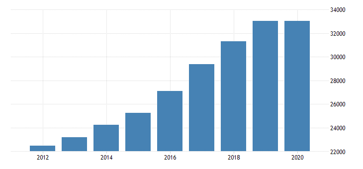 united states personal consumption expenditures services final consumption expenditures of nonprofit institutions serving households gross output of nonprofit institutions for north carolina fed data