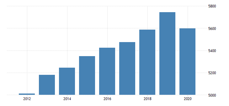 united states personal consumption expenditures services final consumption expenditures of nonprofit institutions serving households gross output of nonprofit institutions for rhode island fed data