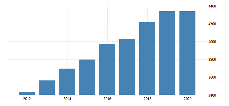 united states personal consumption expenditures services final consumption expenditures of nonprofit institutions serving households gross output of nonprofit institutions for vermont fed data