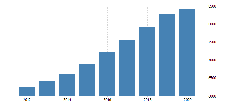 united states personal consumption expenditures services final consumption expenditures of nonprofit institutions serving households gross output of nonprofit institutions for west virginia fed data