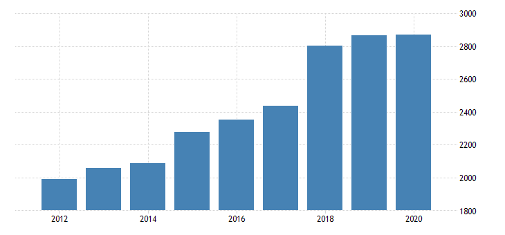 united states personal consumption expenditures services final consumption expenditures of nonprofit institutions serving households gross output of nonprofit institutions for wyoming fed data