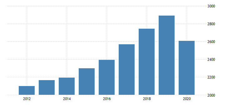 united states personal consumption expenditures services final consumption expenditures of nonprofit institutions serving households less receipts from sales of goods and services by nonprofit institutions for alaska fed data