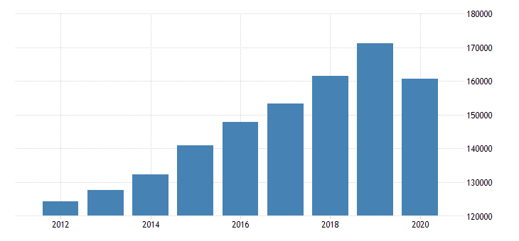united states personal consumption expenditures services final consumption expenditures of nonprofit institutions serving households less receipts from sales of goods and services by nonprofit institutions for california fed data