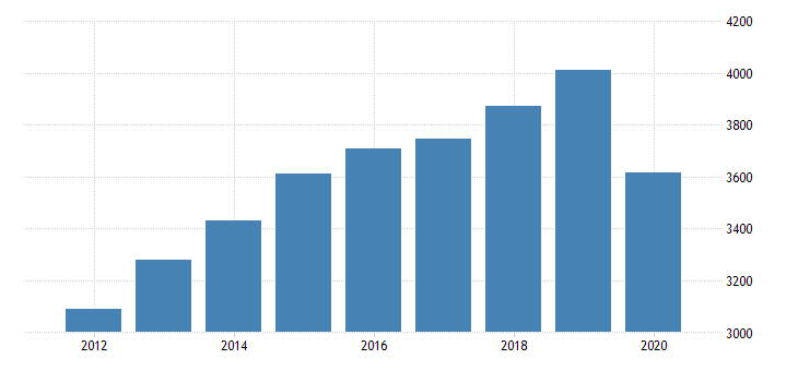 united states personal consumption expenditures services final consumption expenditures of nonprofit institutions serving households less receipts from sales of goods and services by nonprofit institutions for district of columbia fed data