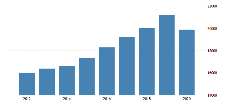 united states personal consumption expenditures services final consumption expenditures of nonprofit institutions serving households less receipts from sales of goods and services by nonprofit institutions for indiana fed data