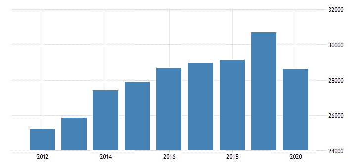 united states personal consumption expenditures services final consumption expenditures of nonprofit institutions serving households less receipts from sales of goods and services by nonprofit institutions for massachusetts fed data
