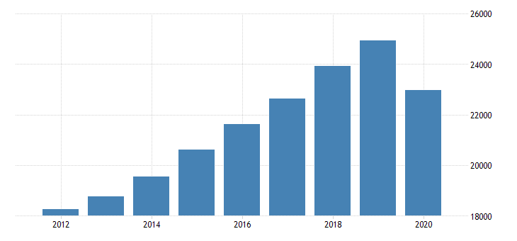 united states personal consumption expenditures services final consumption expenditures of nonprofit institutions serving households less receipts from sales of goods and services by nonprofit institutions for minnesota fed data