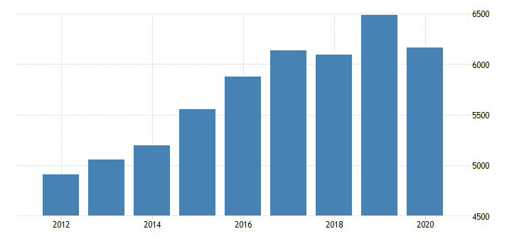 united states personal consumption expenditures services final consumption expenditures of nonprofit institutions serving households less receipts from sales of goods and services by nonprofit institutions for nebraska fed data