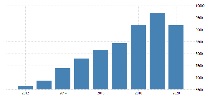 united states personal consumption expenditures services final consumption expenditures of nonprofit institutions serving households less receipts from sales of goods and services by nonprofit institutions for nevada fed data