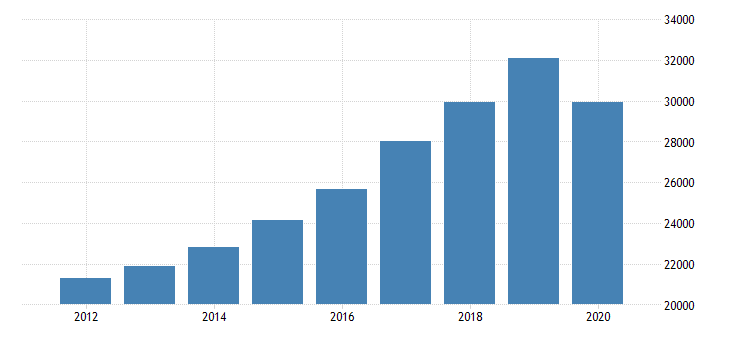 united states personal consumption expenditures services final consumption expenditures of nonprofit institutions serving households less receipts from sales of goods and services by nonprofit institutions for north carolina fed data