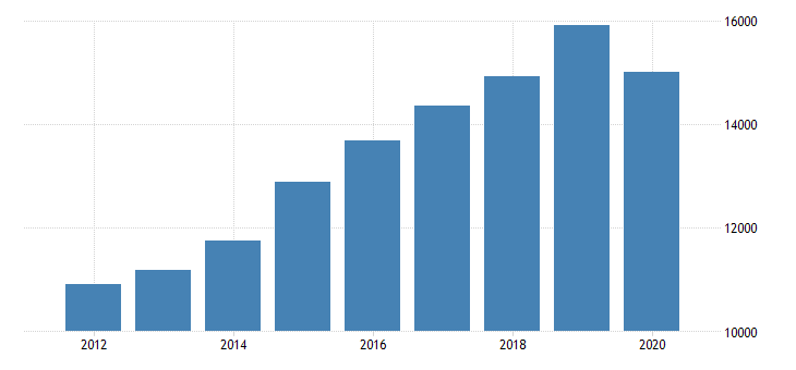 united states personal consumption expenditures services final consumption expenditures of nonprofit institutions serving households less receipts from sales of goods and services by nonprofit institutions for oregon fed data
