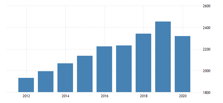 united states personal consumption expenditures services final consumption expenditures of nonprofit institutions serving households less receipts from sales of goods and services by nonprofit institutions for vermont fed data