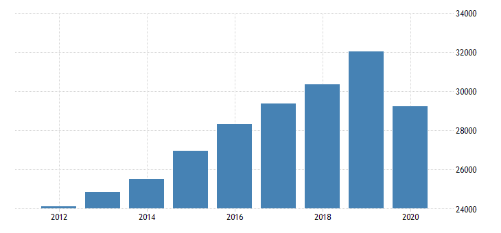 united states personal consumption expenditures services final consumption expenditures of nonprofit institutions serving households less receipts from sales of goods and services by nonprofit institutions for virginia fed data