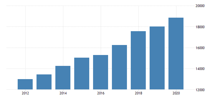 united states personal consumption expenditures services financial services and insurance for arizona fed data