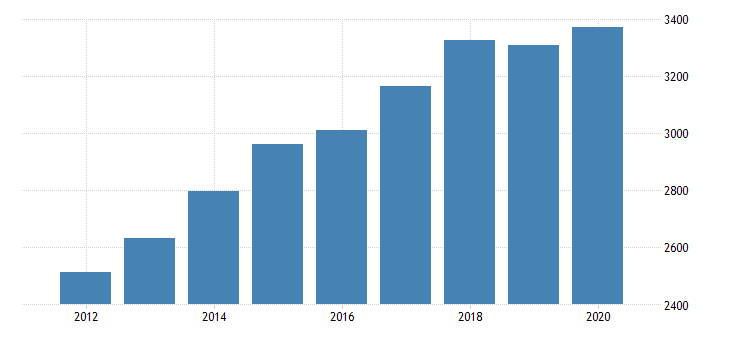 united states personal consumption expenditures services financial services and insurance for district of columbia fed data