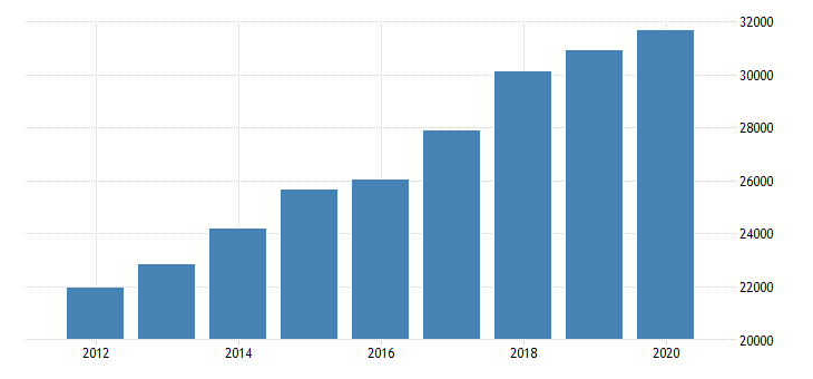 united states personal consumption expenditures services financial services and insurance for north carolina fed data