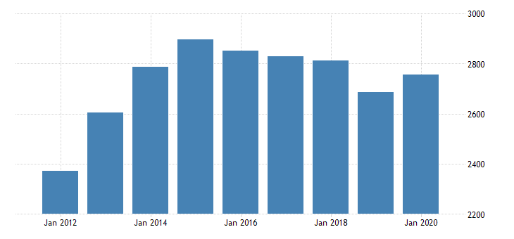 united states personal consumption expenditures services financial services and insurance for wyoming fed data
