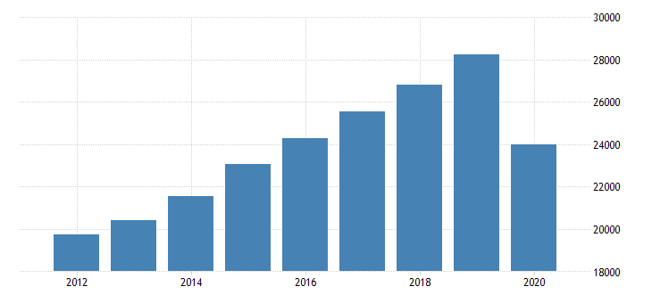 united states personal consumption expenditures services food services and accommodations for north carolina fed data