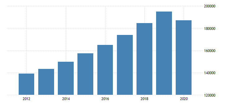 united states personal consumption expenditures services for arizona fed data