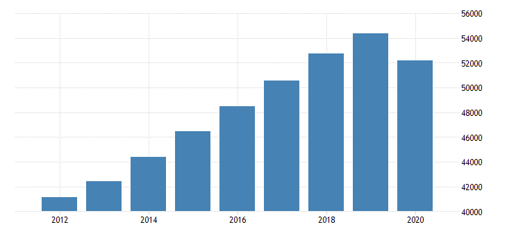 united states personal consumption expenditures services for nebraska fed data