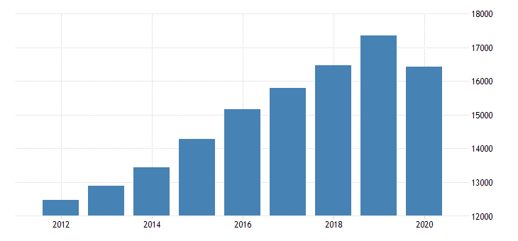 united states personal consumption expenditures services health care for utah fed data