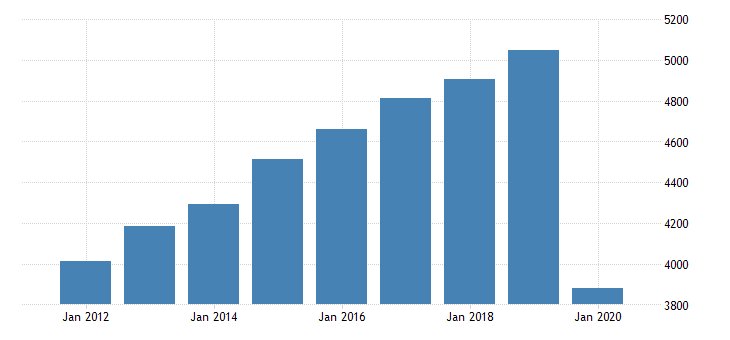united states personal consumption expenditures services recreation services for alabama fed data