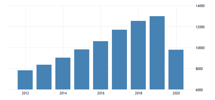 united states personal consumption expenditures services recreation services for arizona fed data