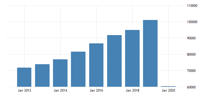 united states personal consumption expenditures services recreation services for california fed data