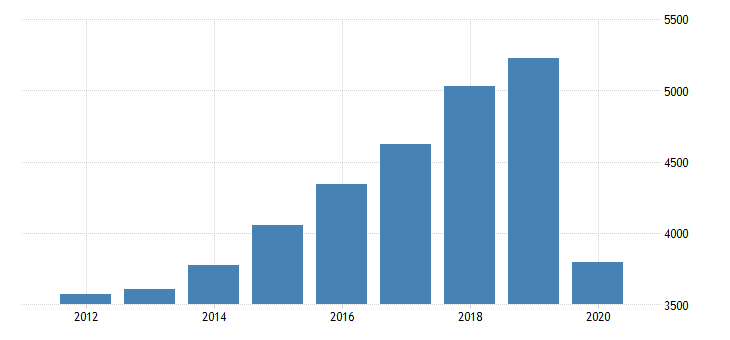 united states personal consumption expenditures services recreation services for nevada fed data