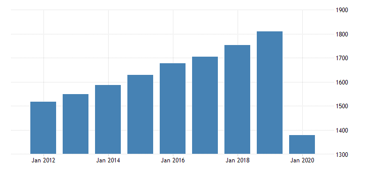 united states personal consumption expenditures services recreation services for rhode island fed data