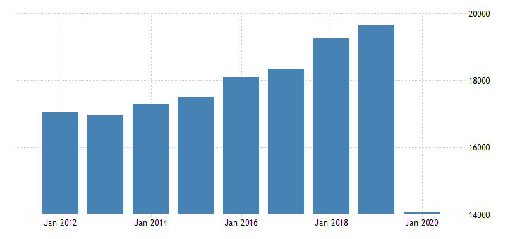 united states personal consumption expenditures services recreation services for virginia fed data