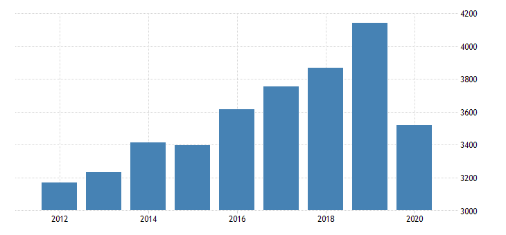 united states personal consumption expenditures services transportation services for alabama fed data