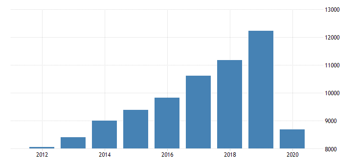 united states personal consumption expenditures services transportation services for arizona fed data
