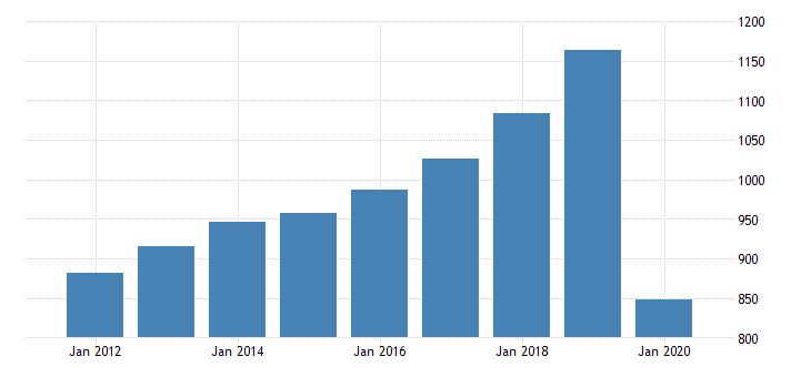 united states personal consumption expenditures services transportation services for delaware fed data