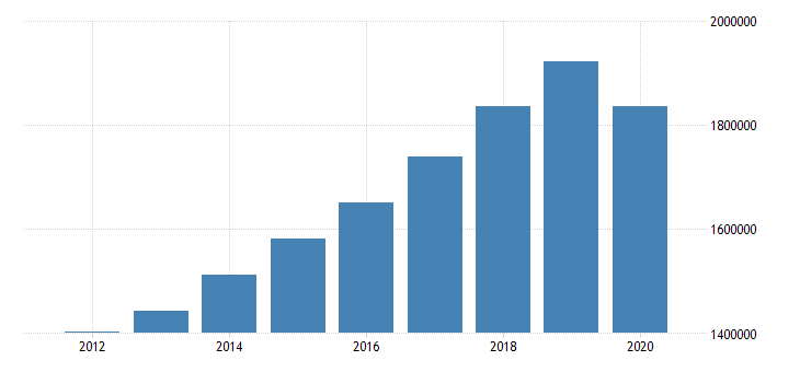 united states personal consumption expenditures total for california fed data