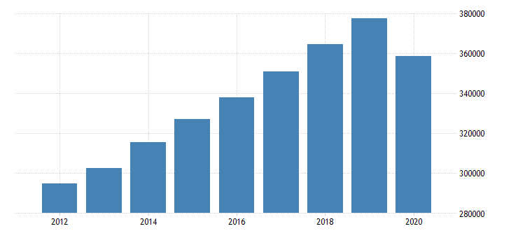 united states personal consumption expenditures total for massachusetts fed data