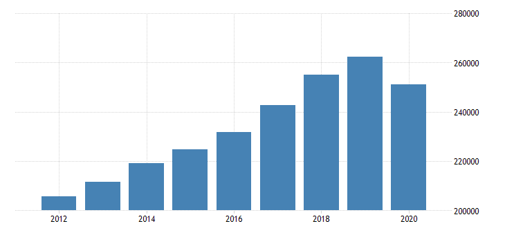 united states personal consumption expenditures total for minnesota fed data